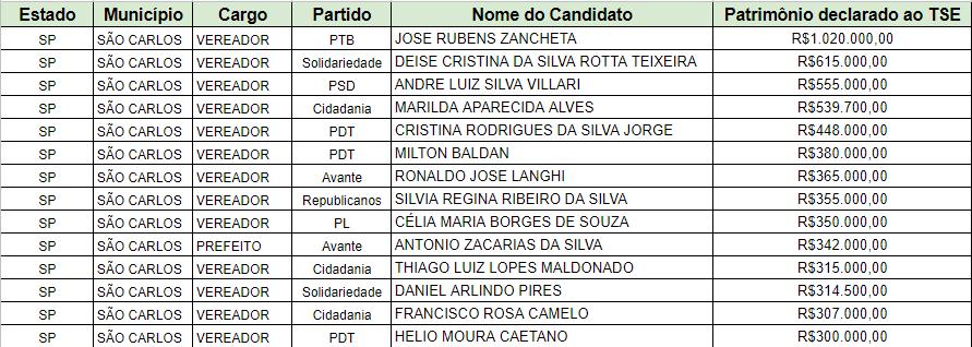 14 candidatos de São Carlos com patrimônio superior a R$ 300 mil receberam auxílio emergencial